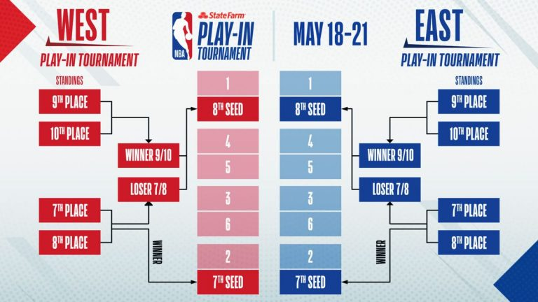 Play-in Toernooi Preview: Eastern Conference