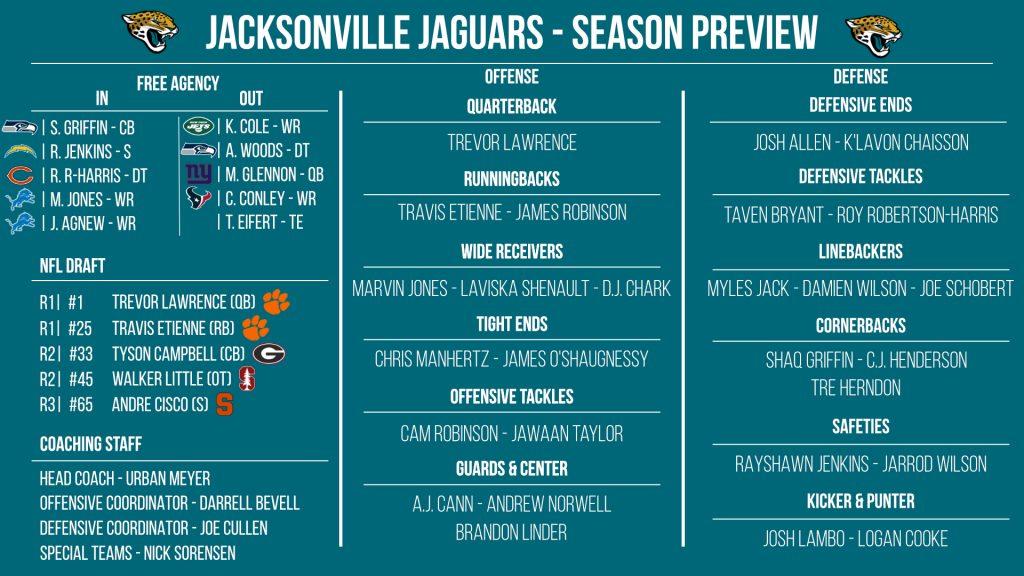 NFL 32-in-32: Jacksonville Jaguars 2021 preview