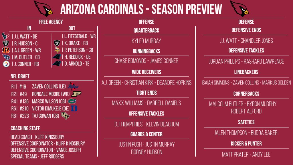 NFL 32-in-32: Arizona Cardinals 2021 preview