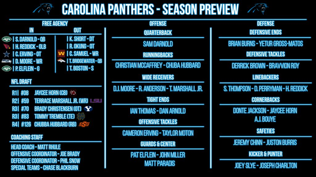 NFL 32-in-32: Carolina Panthers 2021 preview