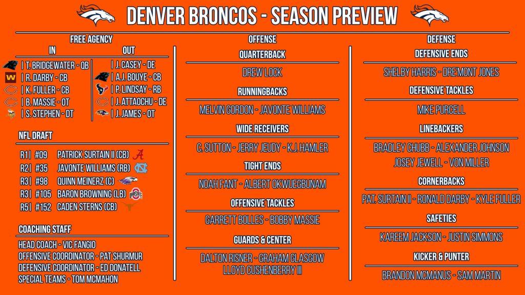 NFL 32-in-32: Denver Broncos 2021 preview