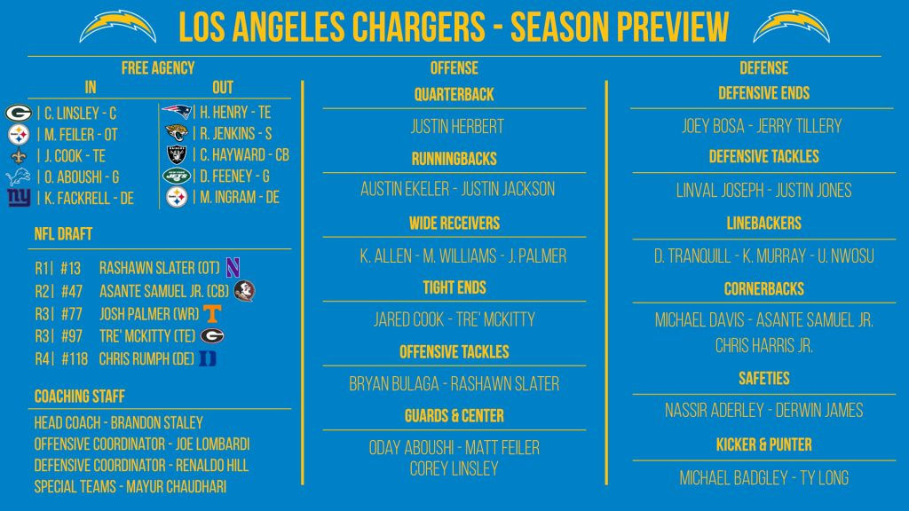 NFL 32-in-32: Los Angeles Chargers 2021 preview