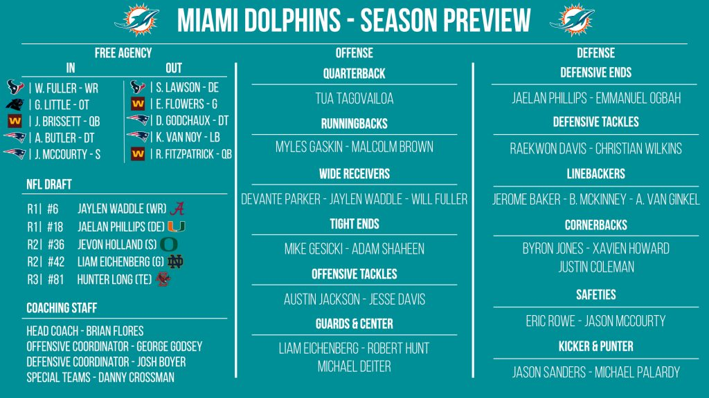 NFL 32-in-32: Miami Dolphins 2021 preview