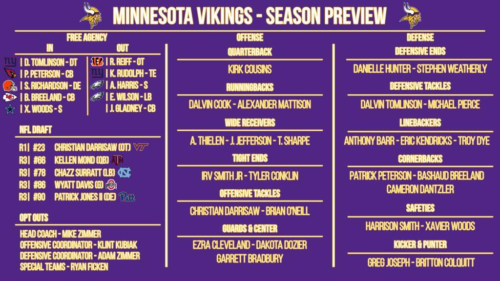 NFL 32-in-32: Minnesota Vikings 2021 preview