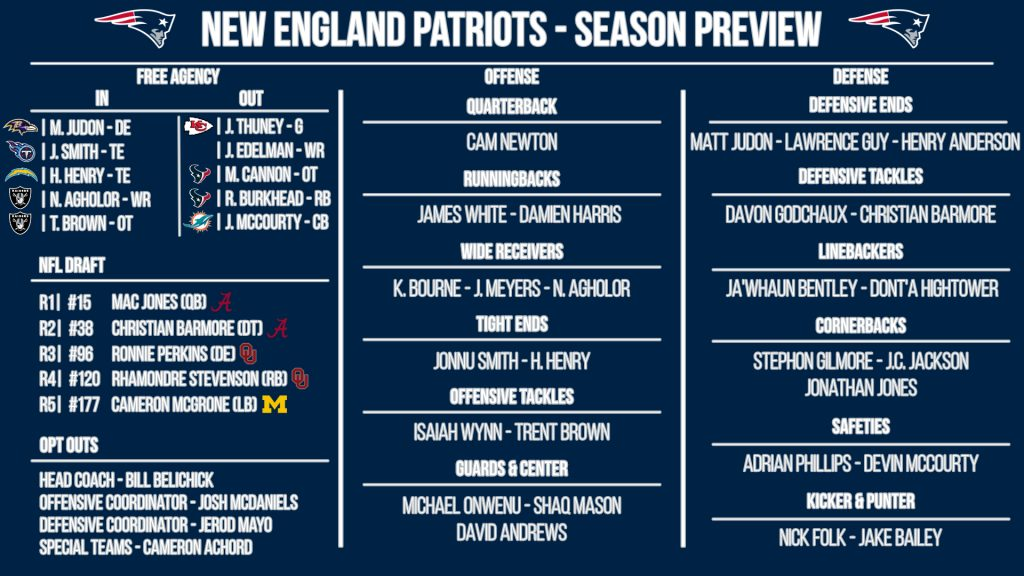 NFL 32-in-32: New England Patriots 2021 preview