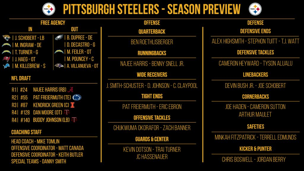 NFL 32-in-32: Pittsburgh Steelers 2021 preview
