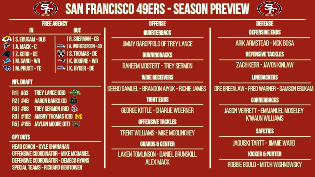 NFL 32-in-32: San Francisco 49ers 2021 preview
