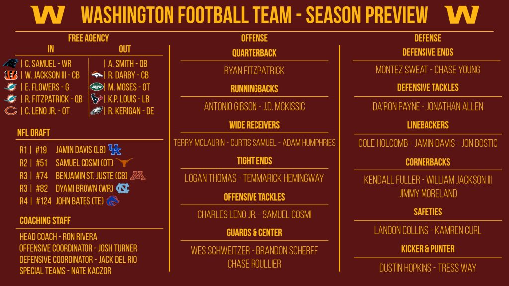 NFL 32-in-32: Washington Football Team 2021 preview