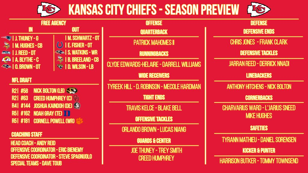 NFL 32-in-32: Kansas City Chiefs 2021 preview