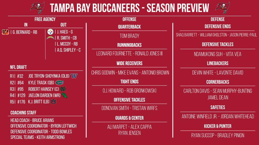 NFL 32-in-32: Tampa Bay Buccaneers 2021 preview