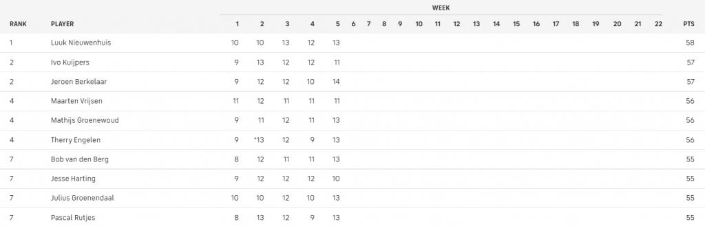 Wicked Wood SportAmerika Football Pool top 10 na week 5